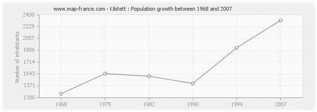 Population Kilstett