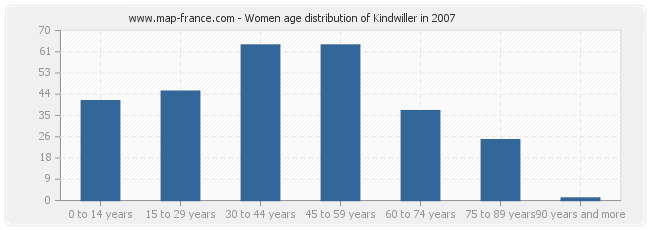 Women age distribution of Kindwiller in 2007