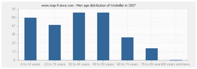 Men age distribution of Kindwiller in 2007