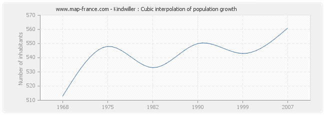 Kindwiller : Cubic interpolation of population growth