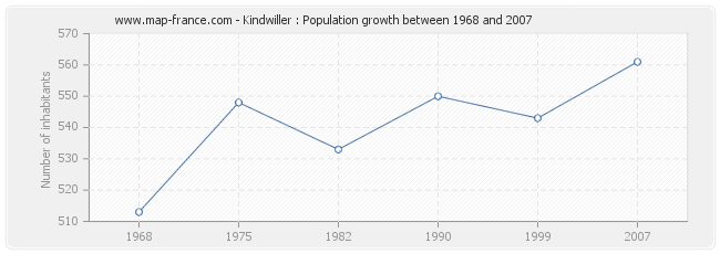 Population Kindwiller