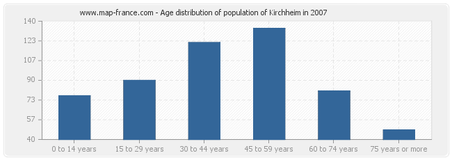 Age distribution of population of Kirchheim in 2007