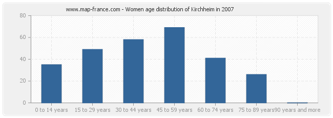 Women age distribution of Kirchheim in 2007