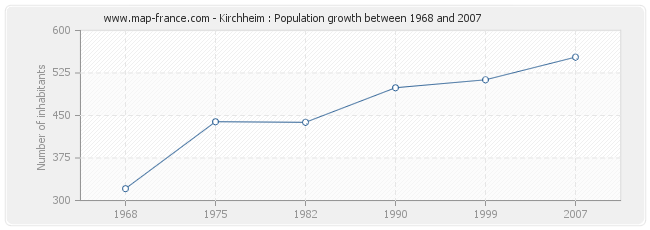 Population Kirchheim