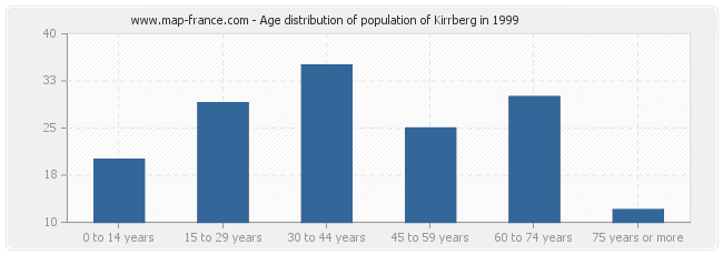 Age distribution of population of Kirrberg in 1999