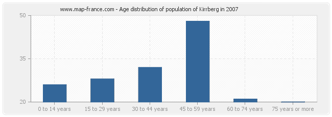 Age distribution of population of Kirrberg in 2007