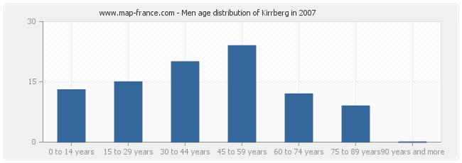 Men age distribution of Kirrberg in 2007