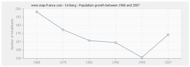 Population Kirrberg