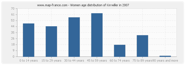 Women age distribution of Kirrwiller in 2007