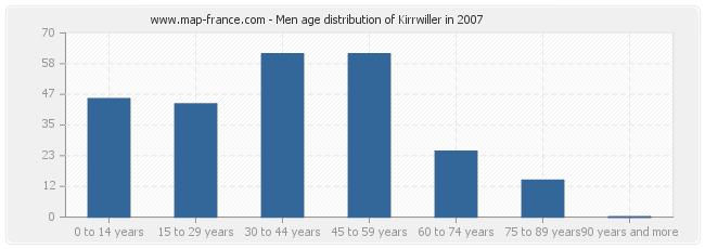 Men age distribution of Kirrwiller in 2007