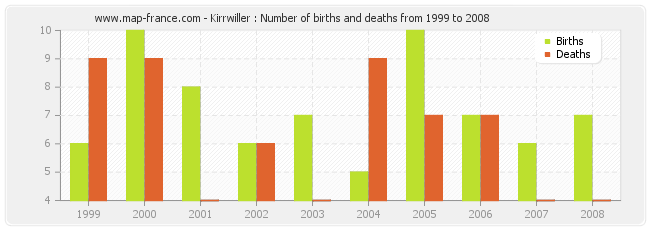 Kirrwiller : Number of births and deaths from 1999 to 2008
