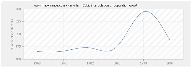 Kirrwiller : Cubic interpolation of population growth