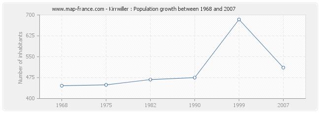Population Kirrwiller