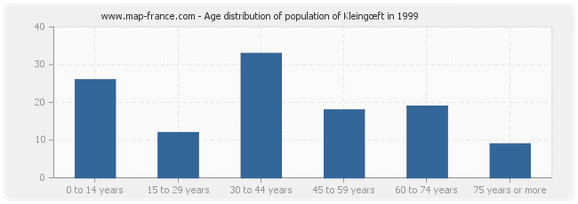 Age distribution of population of Kleingœft in 1999