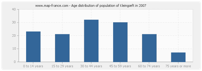 Age distribution of population of Kleingœft in 2007