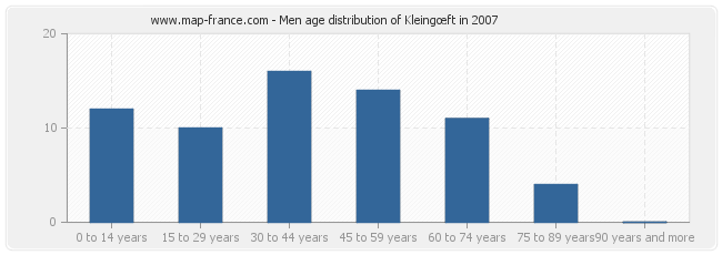 Men age distribution of Kleingœft in 2007