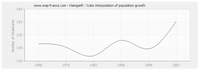 Kleingœft : Cubic interpolation of population growth