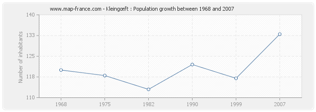 Population Kleingœft