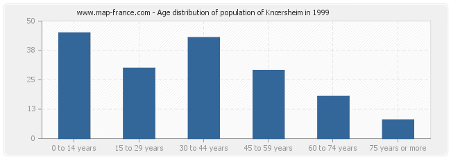Age distribution of population of Knœrsheim in 1999