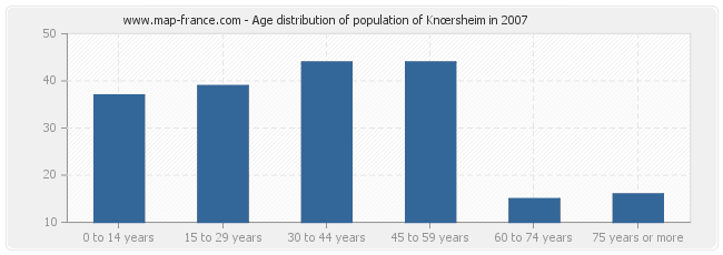 Age distribution of population of Knœrsheim in 2007