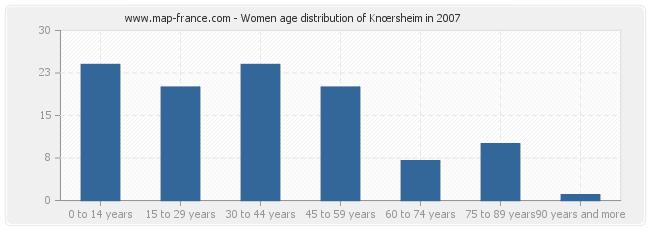 Women age distribution of Knœrsheim in 2007