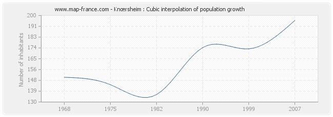 Knœrsheim : Cubic interpolation of population growth