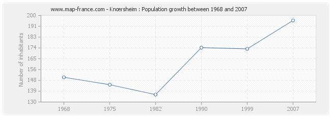 Population Knœrsheim