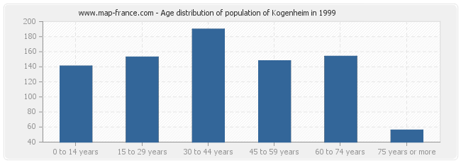 Age distribution of population of Kogenheim in 1999