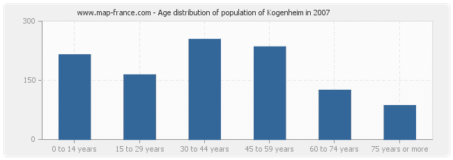 Age distribution of population of Kogenheim in 2007