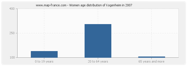 Women age distribution of Kogenheim in 2007