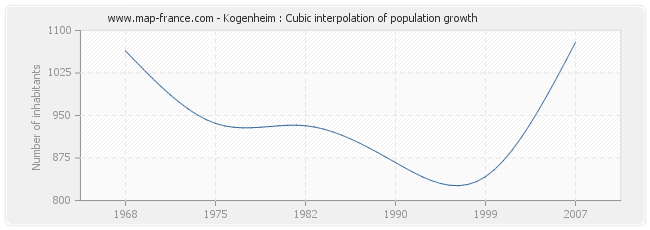 Kogenheim : Cubic interpolation of population growth