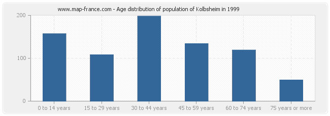 Age distribution of population of Kolbsheim in 1999