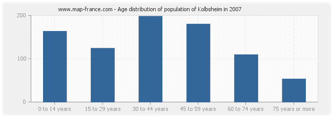 Age distribution of population of Kolbsheim in 2007