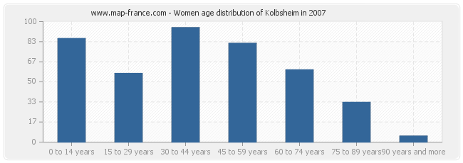 Women age distribution of Kolbsheim in 2007