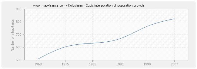 Kolbsheim : Cubic interpolation of population growth