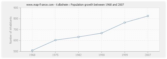 Population Kolbsheim