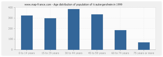 Age distribution of population of Krautergersheim in 1999