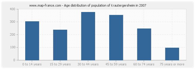 Age distribution of population of Krautergersheim in 2007