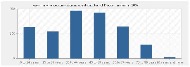 Women age distribution of Krautergersheim in 2007