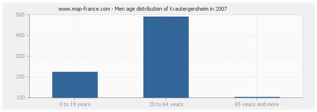 Men age distribution of Krautergersheim in 2007