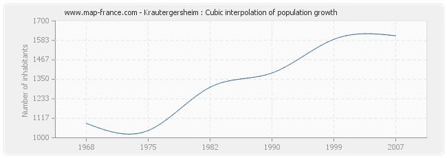 Krautergersheim : Cubic interpolation of population growth