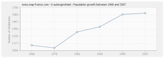 Population Krautergersheim