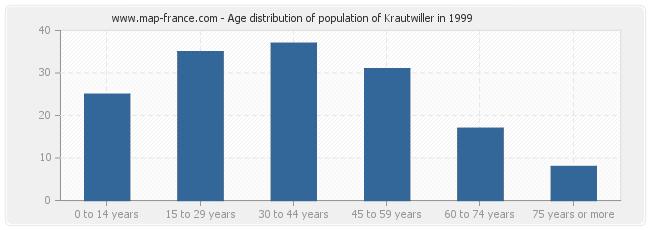 Age distribution of population of Krautwiller in 1999