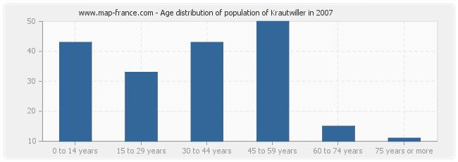 Age distribution of population of Krautwiller in 2007