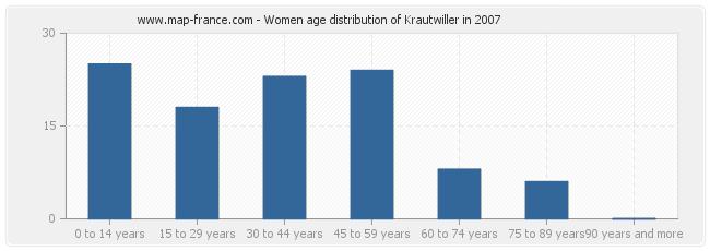 Women age distribution of Krautwiller in 2007
