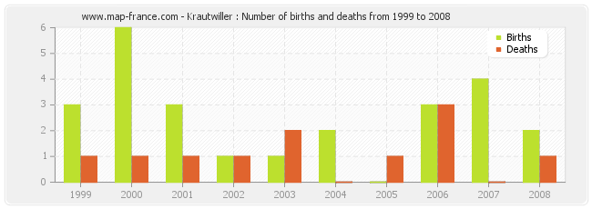 Krautwiller : Number of births and deaths from 1999 to 2008