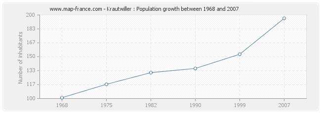 Population Krautwiller