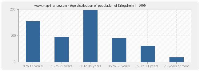 Age distribution of population of Kriegsheim in 1999