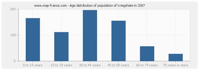 Age distribution of population of Kriegsheim in 2007