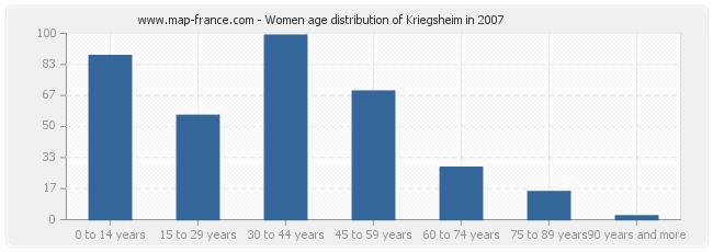 Women age distribution of Kriegsheim in 2007